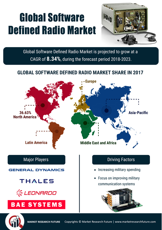 Software Defined Radio Market 2019: Analytical Overview, Regional Trends, Segments & Growth at CAGR of 8.34% With Leading Players Analysis By Size, Share, Sales Revenue, Price and Gross Margin 2023