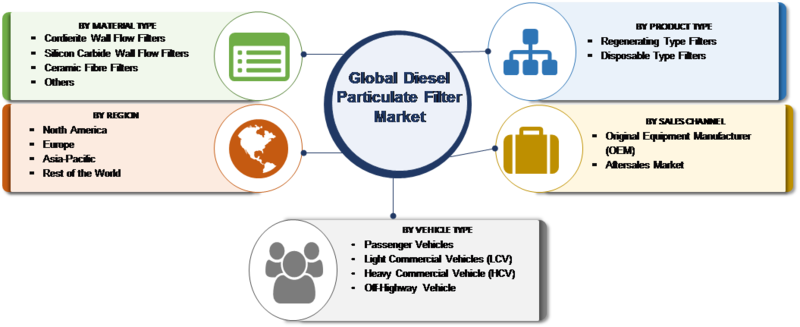 Diesel Particulate Filter Market Share, Size, Future Demand, Global Research, Top Leading player, Emerging Trends, Region And Forecast To 2023