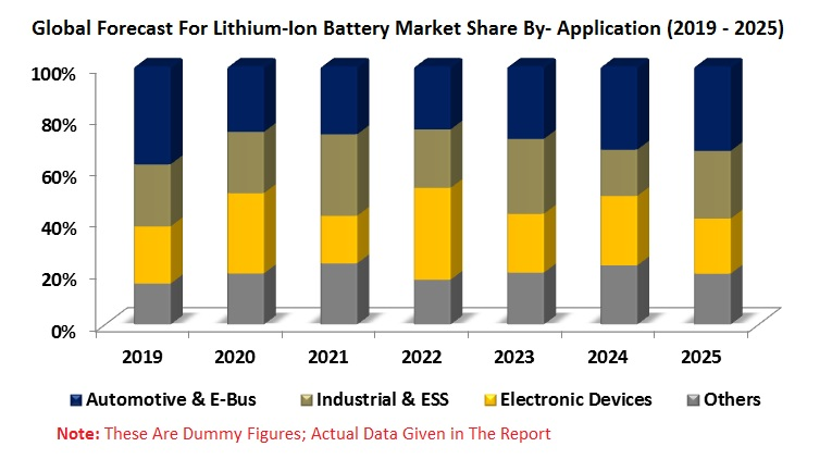 Lithium-ion Battery Market, by Application (E-bus, Electronic Devices, Industrial & ESS, Automotive and Others), Material (Cathode and Anode) Companies, Global Forecast to 2025