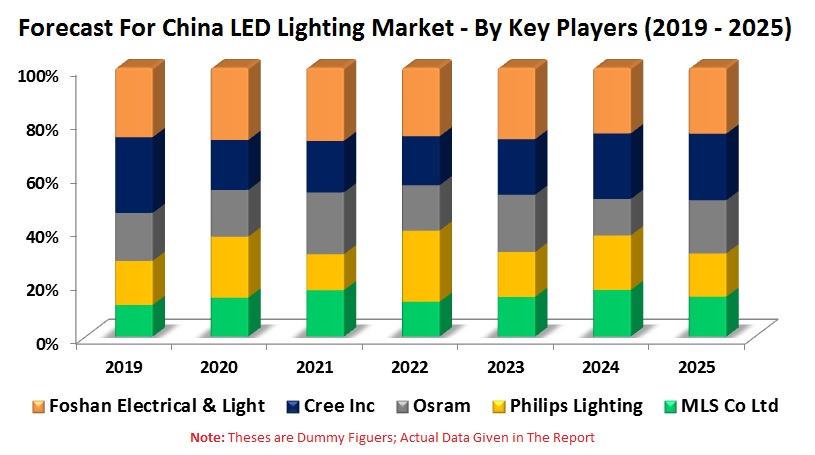 China LED Lighting Market, Volume by Applications (Industrial, Outdoor, Residential, & Commercial), Companies (MLS Co Ltd., Philips Lighting, Osram, Cree Inc., Foshan Electrical & Light)