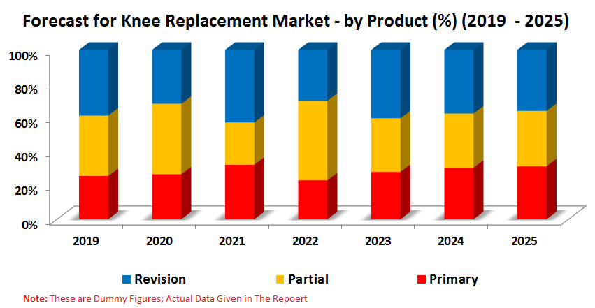Knee Replacement Market, Global Forecast, By Products, Regions (North America, Europe, Asia-Pacific and Rest of World) and Companies