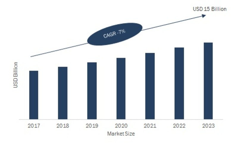 Thermal Management Market 2019 Global Leading Growth Drivers, Emerging Audience, Segments, Industry Sales, Profits and Regional Study