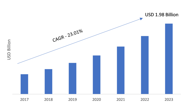 Firewall as a Service Market 2019: Company Profiles, Business Trends, Emerging Technologies, Industry Segments, Landscape and Demand by Forecast to 2023
