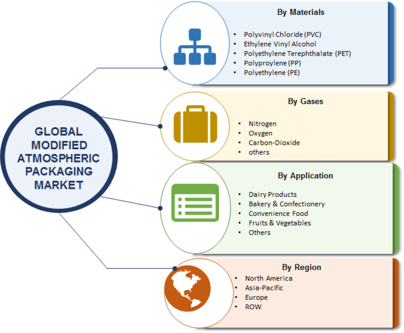 Modified Atmospheric Packaging (MAP) Market 2019 Worldwide Analysis, Industry Development, Challenges, Opportunities, Market Entry Strategies, Key Manufacturers Analysis And Forecast To 2023