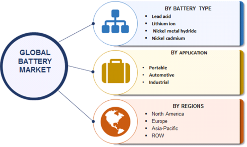 Battery Market 2019 Business Strategy, Development Status, Industry Size, Share, Competitive Analysis, Research Methodology, Rapid Growth and Fast Forward Research till 2023