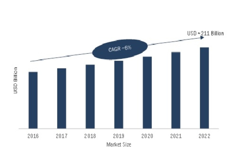 Interconnects and Passive Components Market 2019 Global Industry Growth, Future Trends, Segmentation, Emerging Technology, Historical Demands by Regional Forecast to 2022