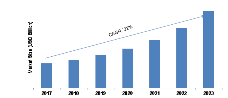 Mobile Cloud Market 2019 Global Trends, Size, Growth, Industry Segments, Supply, Demand and Regional Study by Forecast to 2023