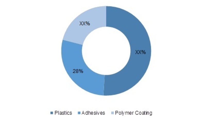 Glycidyl Methacrylate Market 2019 Sales Revenue, Emerging Technologies, Competitive Landscape, Segments, Size and Global Trends by Forecast to 2027