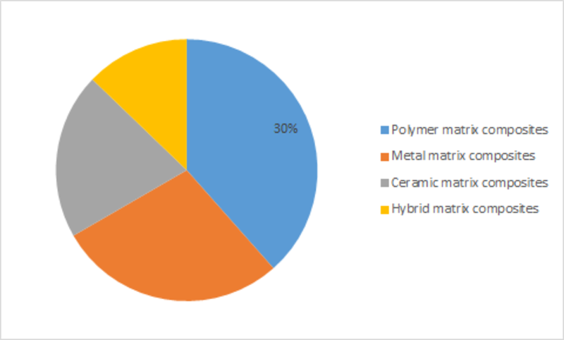 Functional Composites Market 2019 Global Industry Sales, Supply, Consumption, Demand, Analysis and Forecasts to 2023