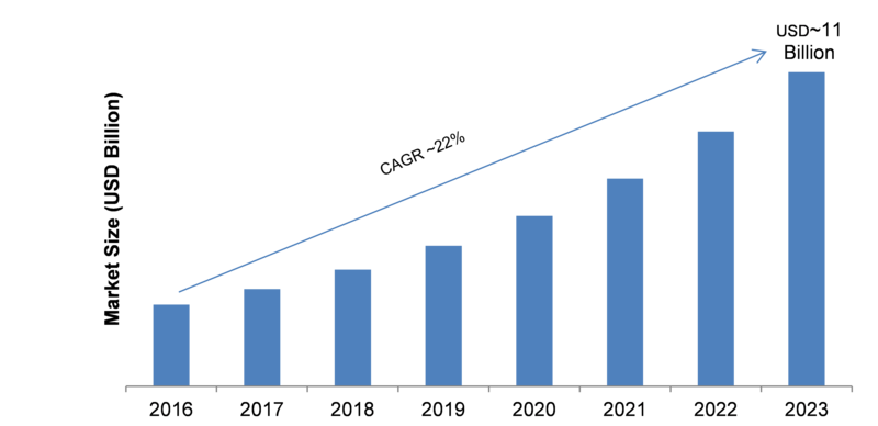 Cloud VPN Market 2019-2023: Business Trends, Profit Growth, Emerging Technologies, Sales Revenue and Global Segments by Forecast to 2023