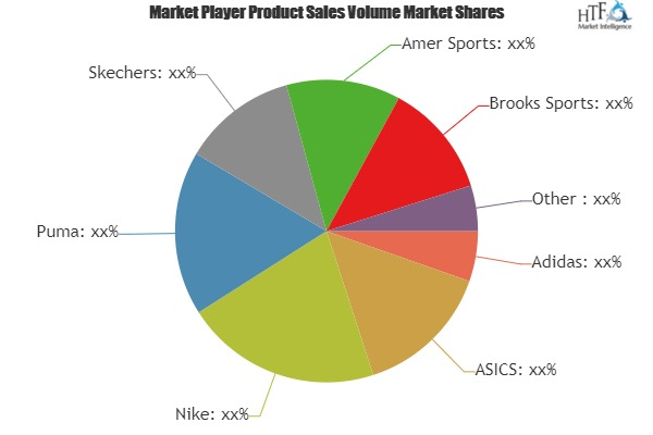 Running Equipment Market is touching new level – A comprehensive study with key players: Nike, Puma, Skechers