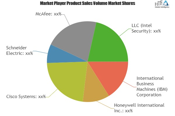 Why Industrial Cybersecurity Market fastest growth segment should surprise us? Analysis by Honeywell International, Cisco Systems, Schneider Electric