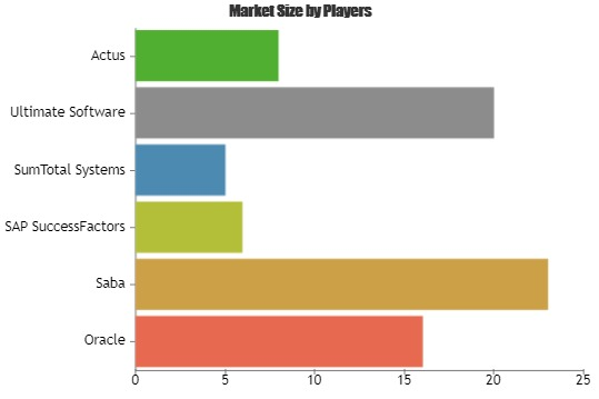 Performance Appraisal and Management Software Market to Witness Astonishing Growth with Key Players| Oracle, Saba, SAP SuccessFactors