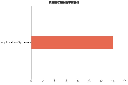 Mobile Resource Management Solutions Market to Witness Huge Growth by 2025| Key Players: AppLocation Systems