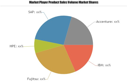 Software And Bpo Services Market to Set Phenomenal Growth by 2025| Key Players: IBM, Fujitsu, HPE, SAP