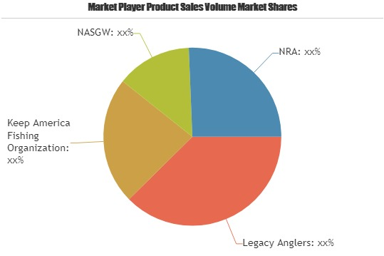 Fishing Hunting And Trapping Market to Witness Astonishing Growth with Key Players| Legacy Anglers, Keep America Fishing