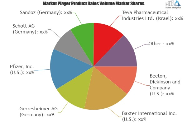 Excellent Growth of Injectable Drug Delivery Formulation Market- Comprehensive Study by Key Players: Sandoz, Baxter International, Eli Lilly