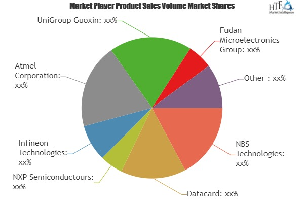 Mobile Payment SD Card Market to See Huge Growth by 2025  Atmel, UniGroup Guoxin, Fudan Microelectronics