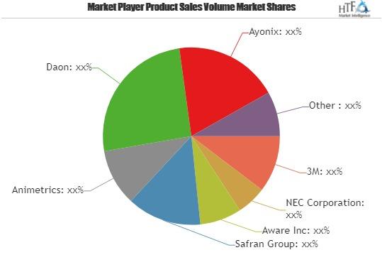 Face Recognition Systems Market Astonishing Growth | Animetrics, Daon, Ayonix, Cognitec Systems GmbH, Keylemon & Nviso SA