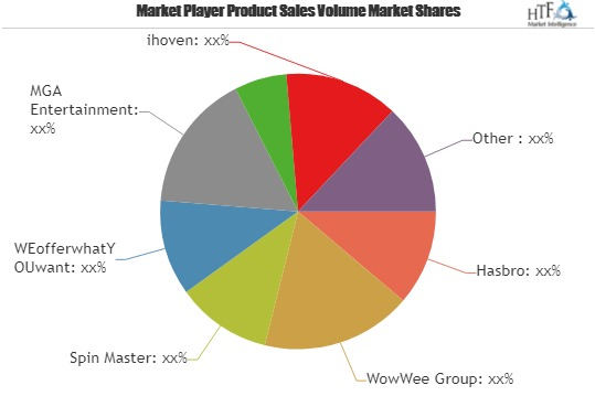 Robotic Pet Toys Market Is Thriving Worldwide | Spin Master, WEofferwhatYOUwant, MGA Entertainment