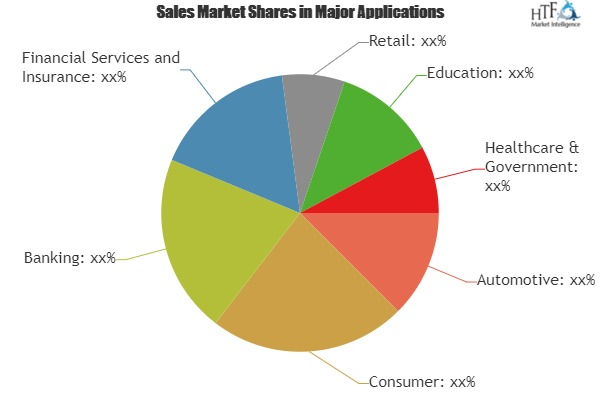 Speech and Voice Recognition Market Expectation Surges With Rising Demand And Changing Trends Nuance, Microsoft, Alphabet