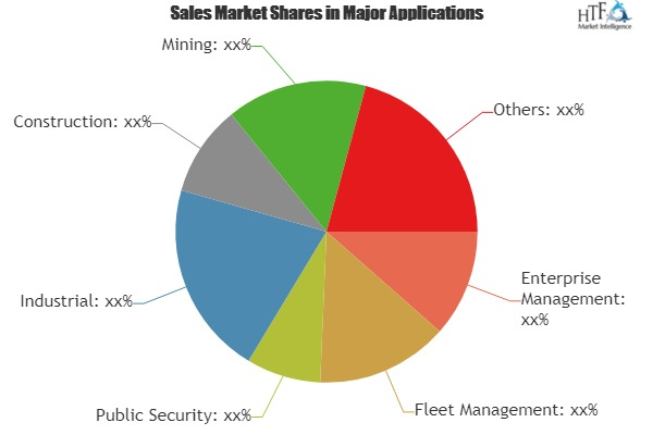 Smart Tracking System Market To Witness Huge Growth By 2025 Key Players|Harvard Apparatus, Raveon Technologies, Novo