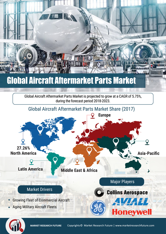 Aircraft Aftermarket Parts Market 2019 Size, Share, Comprehensive Analysis, Opportunity Assessment, Future Estimations and Key Industry Segments Poised for Strong Growth in Future 2023