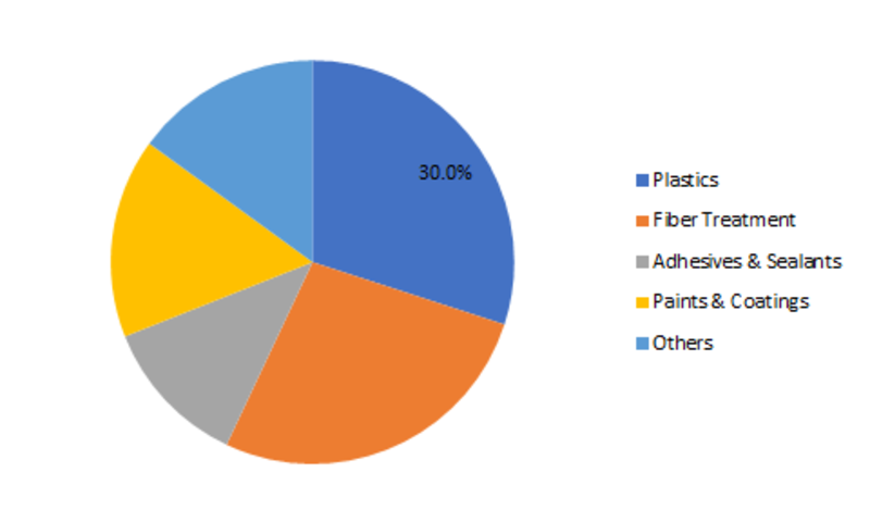 Silane Coupling Agents Market 2019 Global Analysis, Size, Growth,Share, Key Players Growth, Revenue, Competitive Landscape, Regional and Industry Forecast to 2023