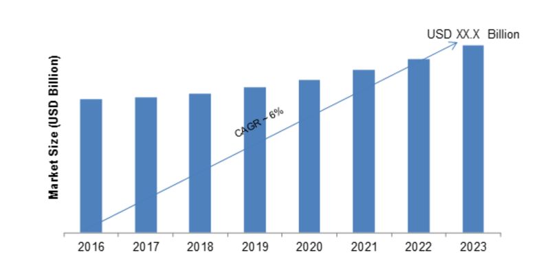 Multi-chip Module Market Size, Application Analysis, Regional Outlook, Gross Margin Analysis, Development Status, Current Status by Major Key vendors and Trends by Forecast to 2023