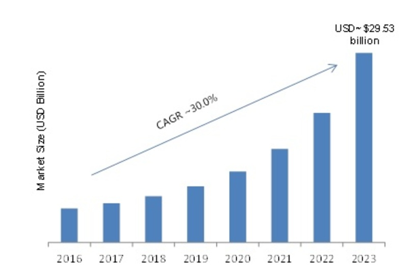 Analytics of Things Market 2019 Global Leading Growth Drivers, Emerging Audience, Opportunities, Sales Revenue, Competitive Landscape, Future Plans and Global Trends by Forecast 2023