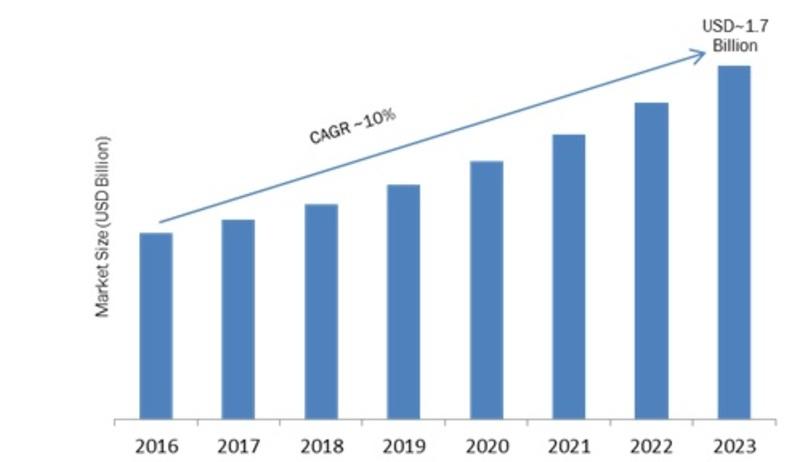 Isolation Amplifier Market 2019 Segmentation, Application, Technology, Deployment Type, Organization Size, Competitive Landscape, Strategies by Regional Forecast to 2023
