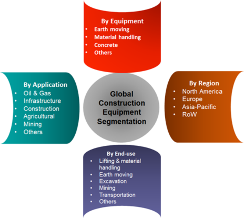 Construction Equipment Market 2019: Analytical Overview, Regional Trends, Segments and Growth at CAGR of 8% With Leading Players Analysis By Size, Share, Sales Revenue, Price and Gross Margin- 2022