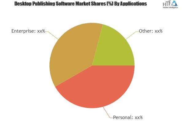 Desktop Publishing Software Market Astonishing Growth with Key Players: Corel, Microsoft, Encore