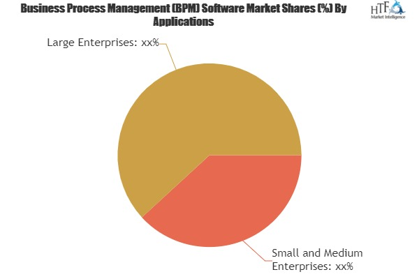 Business Process Management (BPM) Software Market Is Booming Worldwide| IBM, Oracle, Fujitsu