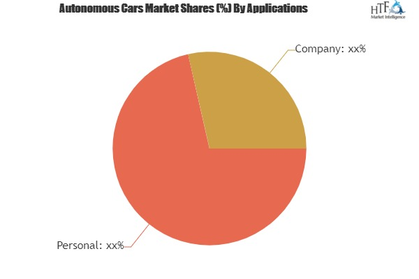 Autonomous Cars Market– A comprehensive study with key players: BMW, Ford, Volkswagen
