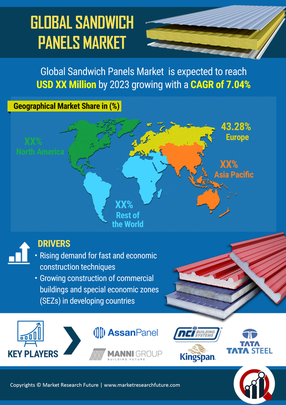 Sandwich Panel Market 2019 Global Trends   Construction Industry Size, Share, Segments, Emerging Audience, Top Key Players, Industry Segmentation Overview and Regional Trends By Forecast to 2023