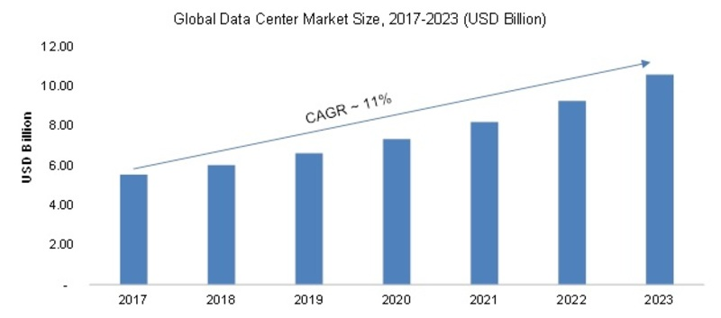 Data Center Market 2019 Global Size, Share, Growth, Key Opportunities, Upcoming Trends and Industry Segments