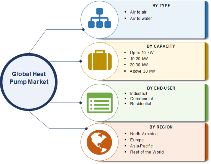 Heat Pump Market 2019 Worldwide Company Profile, Dynamics, Size Estimation, Share, Competitive Landscape, Emerging Technologies and Research Methodology till 2023