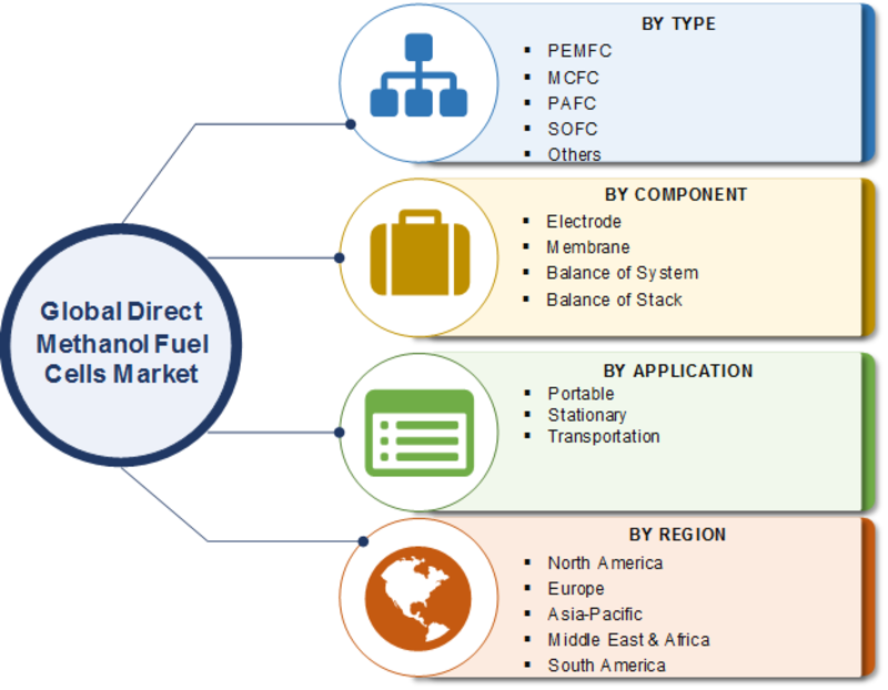 Direct Methanol Fuel Cells Market Insights 2019 Potential Growth, Research Methodology, Size, Growth Strategy, Drivers, Restraints, Opportunities and Key Development till 2023
