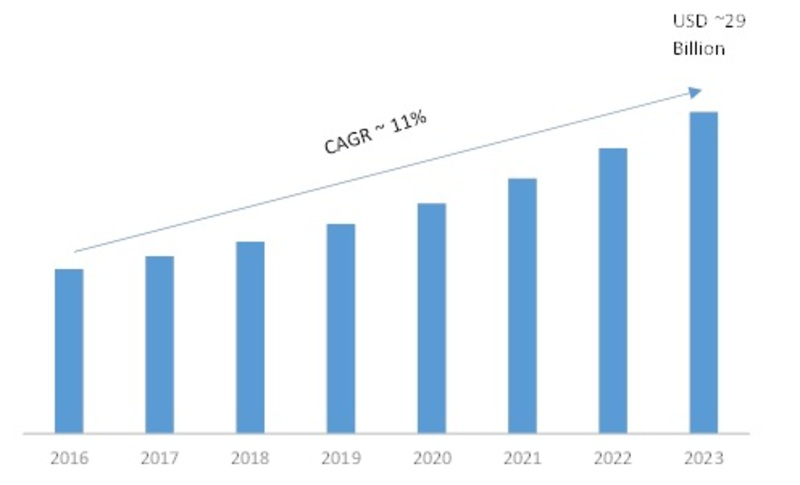 Industrial Analytics Market 2019-2023: Key Findings, Regional Study, Global Segments, Competitors Strategy and Future Prospects