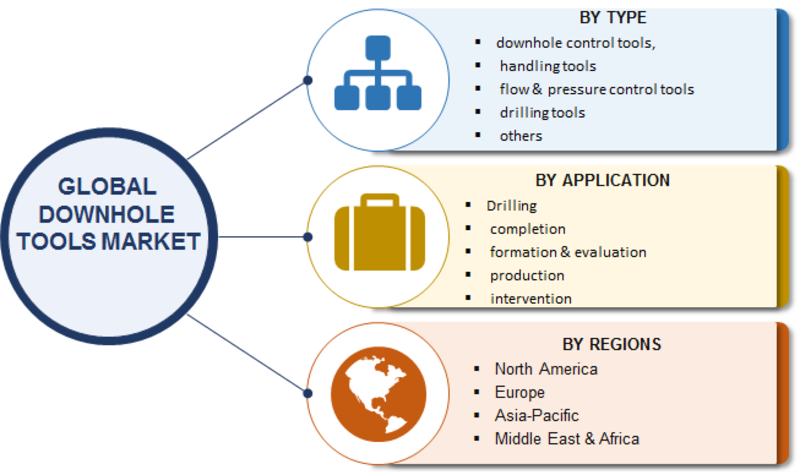 Downhole Tools Market 2019 Growth Strategies, Current Trends, Share, Size, Top Companies Data, Worldwide Analysis, Segments and Regional Forecast to 2023