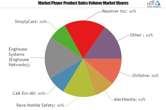 Emergency Notification Software Market Top Key Players – AlertMedia, Rave Mobile Safety, Call-Em-All, Enghouse Systems