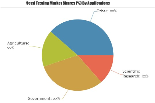 Research Report Covers the Seed Testing Market Share and Growth, 2019-2025| Key Players| SGS, Eurofins Scientific, Bureau Veritas