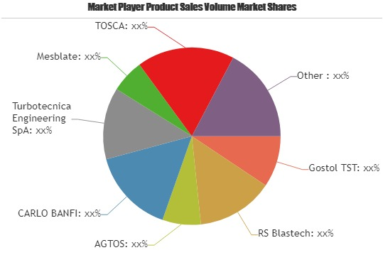 Shot Blasting Machine Market Poised to Achieve Significant Growth Focusing on Major Key Players| Gostol TST, RS Blastech, AGTOS, CARLO BANFI, Turbotecnica Engineering
