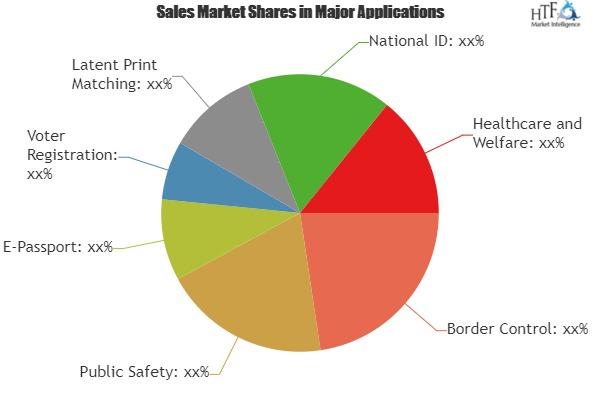 Biometrics in Government Market Analysis By Trends Segment Revenue Forecast Top Players|3M Cogent, BioEnable, Cross Match