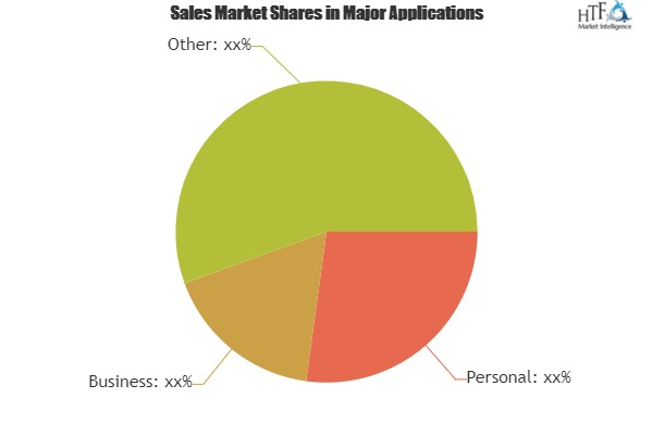 Cloud Performance Test Service Market To Witness Astonishing Growth With Leading Players|IBM, HP, Cray