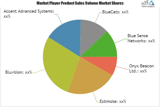 Bluetooth Beacons Market to Set Phenomenal Growth by 2025| Key Players- Estimote, Bluvision, Accent Advanced Systems