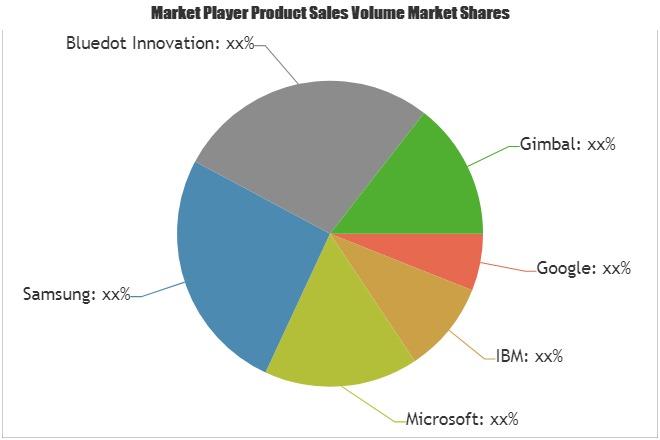Active Geofencing Market Touching Impressive Growth| Google, IBM, Microsoft, Samsung, Bluedot Innovation