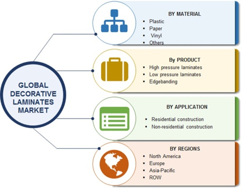 Decorative Laminates Market Global Analysis 2019, Focus on Emerging Technologies, Regional Trends, Growth, Competitor Strategy, High Emerging Demands by Forecast to 2023