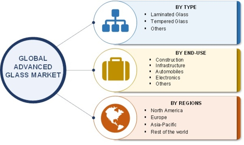 Advanced Glass Market Outlook 2019, Size Estimation, Price Trends, Sales, Industry Latest News, and Consumption by Forecast to 2022